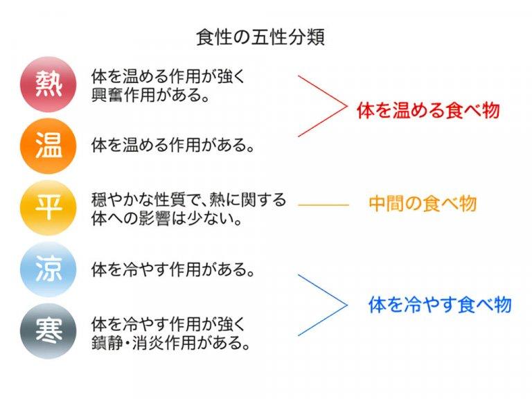 中国や台湾での食材の捉え方